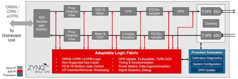 Block diagram of the RFSoC DFE