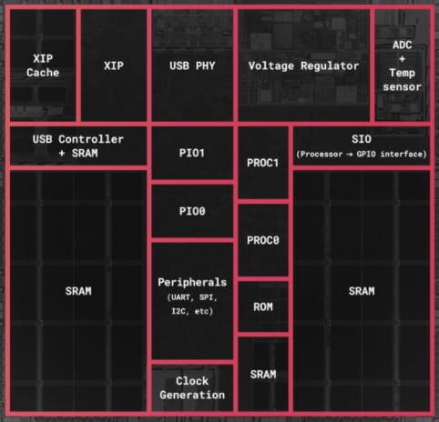 Block diagram of the RP2040