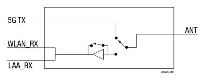 Block diagram of the SKY5-5501-11