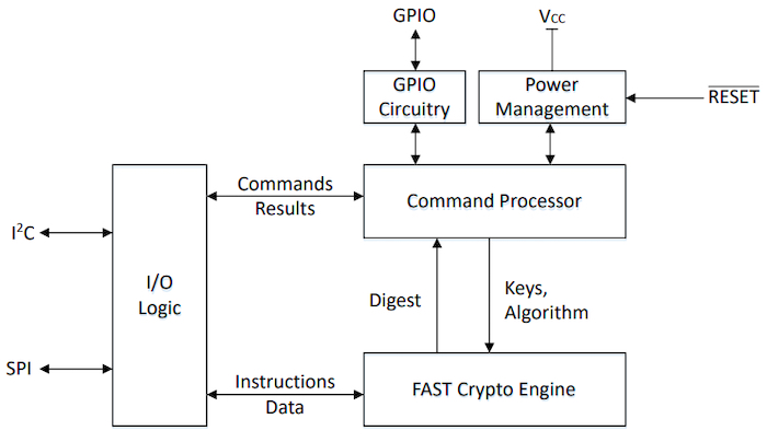 Block diagram of the TA100