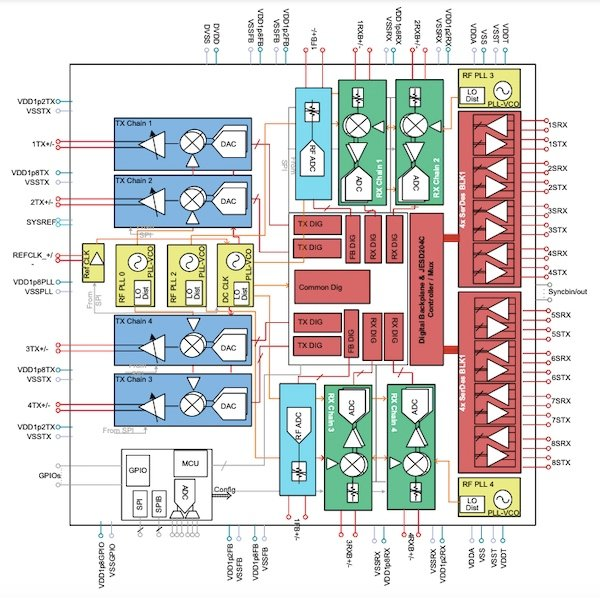 Block diagram of the Texas Instruments AFE7769
