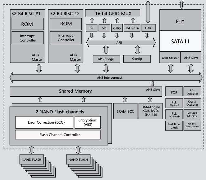 Block diagram of the X1