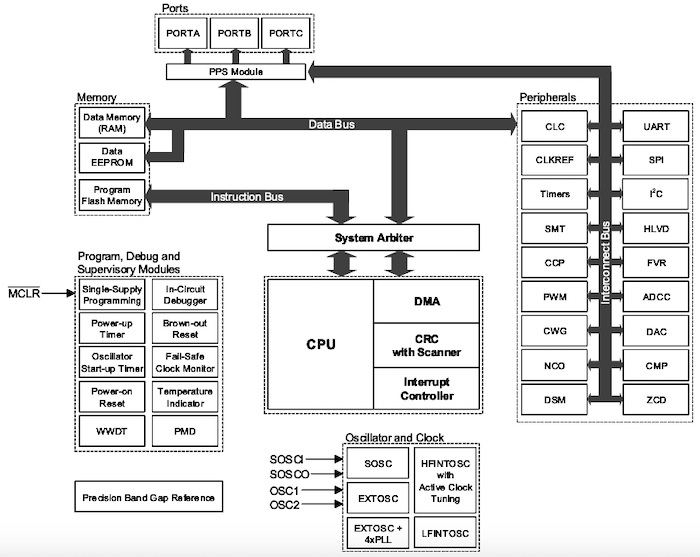 Block diagram of the new PIC18-Q40 family