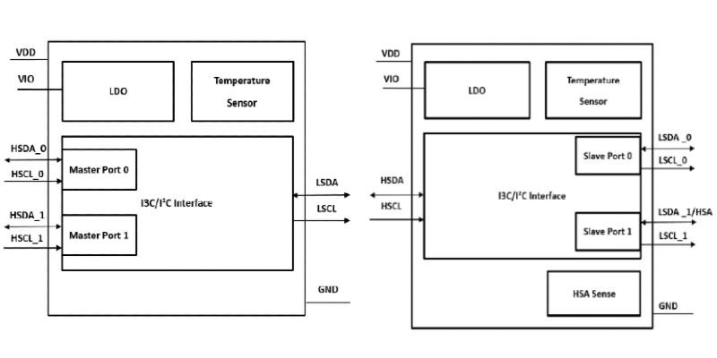 Block diagrams of IM3102/IM3112