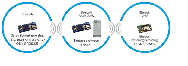 bluetooth the evolution of technology Our demands as consumers of technology are endless, everyday people are getting addicted to using technology to accomplish simple tasks technology is used in business , education, communication, healthcare, entertainment and so much more.