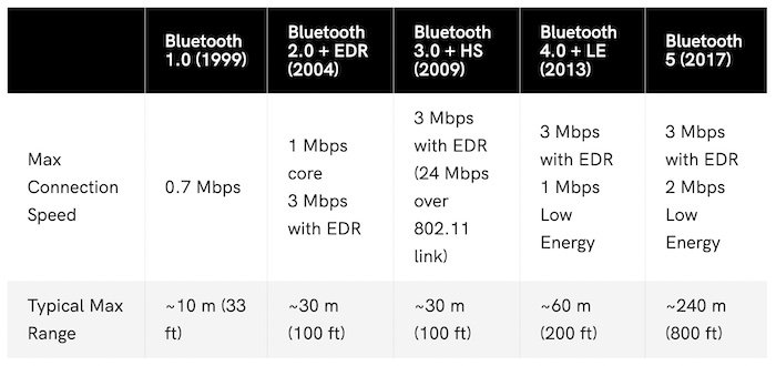 A comparison of the different Bluetooth standards.
