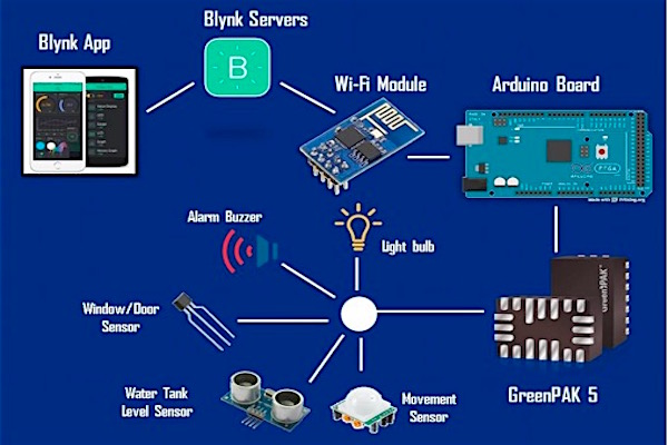 Creating A Smart Home With Blynk
