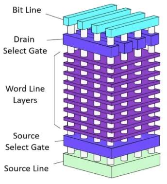 Breakdown of 3D NAND