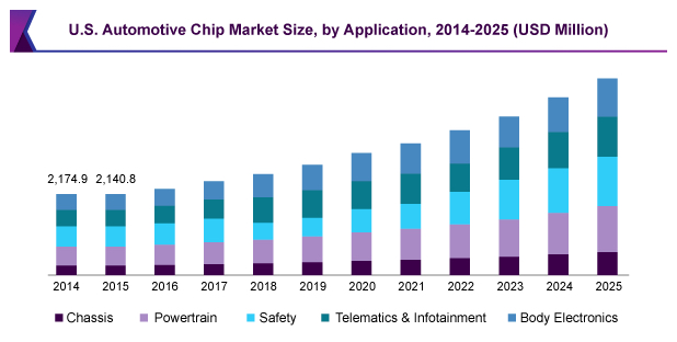 Breakdown of automotive chip market from 2014–2025