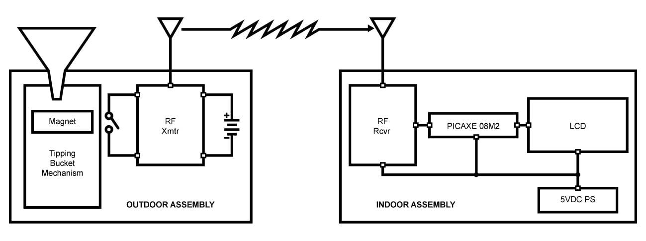Magnificent Build A Wireless Tipping Bucket Rain Gauge Part 1Assembling The Wiring 101 Ferenstreekradiomeanderfmnl
