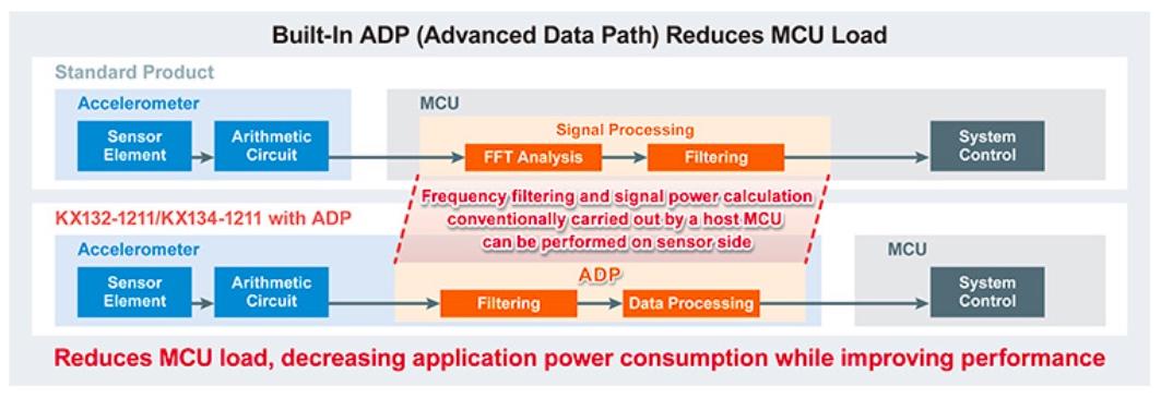 Built-in ADP reduces MCU load