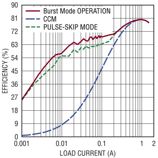 Burst mode operation and pulse-skip mode