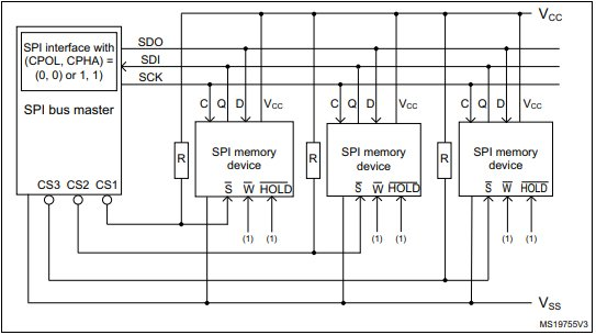 Bus master and memory devices on the SPI bus