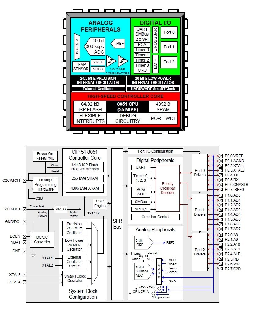 How To Build A Tachometer Speedometer With An Optoelectronic Sensor Figure 1 Power Electronics Platform Block Diagram 2 C8051f930 Diagrams Image From The Datasheet Via Silicon Labs