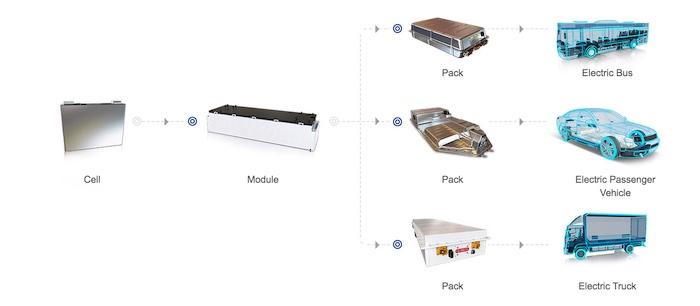 CATL li-ion battery applications.