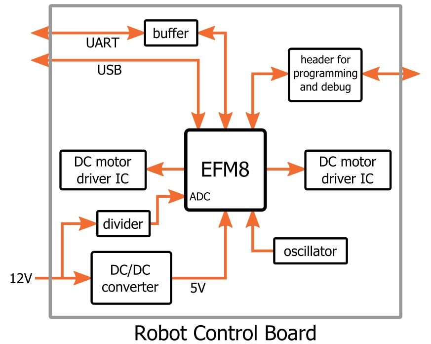 on dc motor controller schematic