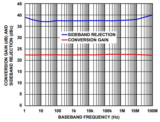 A New Wideband Upconverter for High-Frequency Radar and
