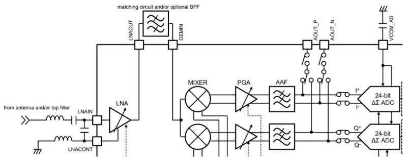 improving narrowband rf systems  a new transceiver ic from
