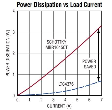 A New Ideal Diode for Low- and Medium-Voltage Power Supply