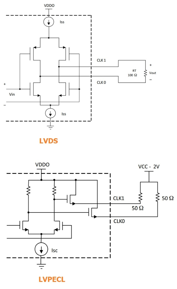 Flexible Low Noise Frequency Generation A New Programmable Clock Pulse Generator Control By Digital Ic There Are Three Output Pins But These Can Be Configured As Single Ended Outputs Or One And Differential