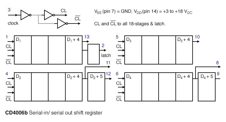 The maximum frequency of the shift clock, which varies with VDD, is a few megahertz.