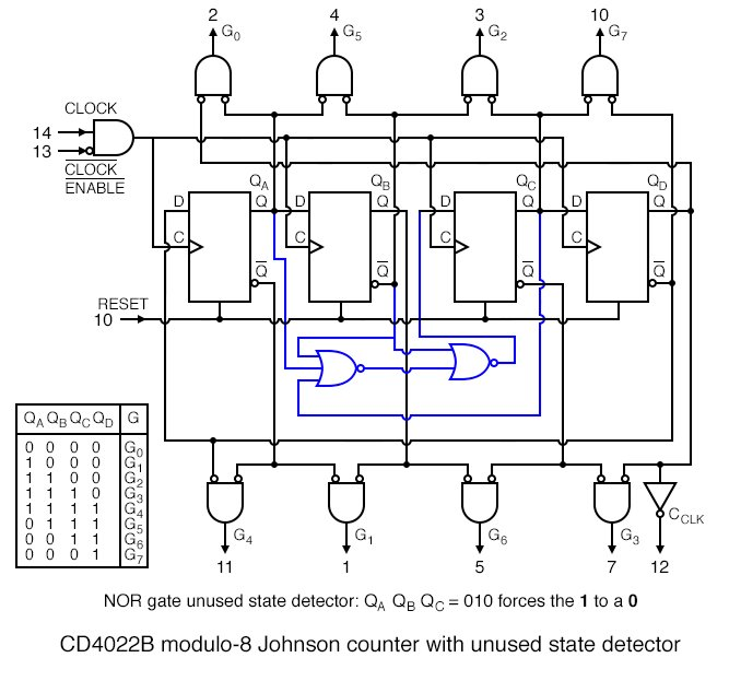 pairs of the various register outputs define each of the eight states of Johnson counter