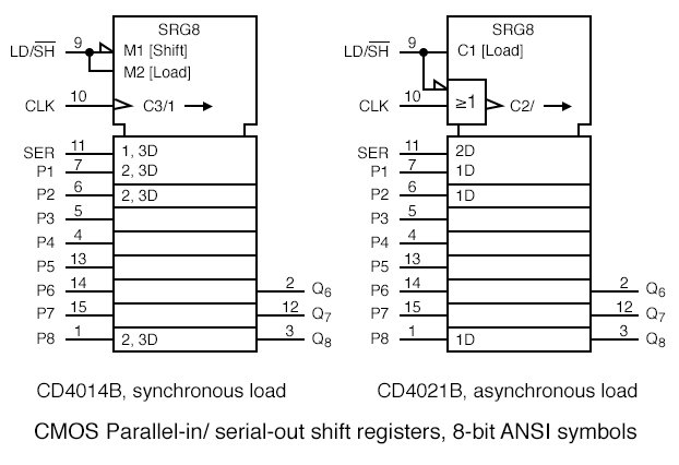 the control of the parallel data inputs by the clock of the previous synchronous ANSI SN75ALS166.