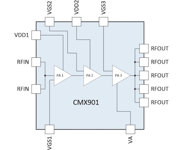 A block diagram of CML's CMX901 RF power amplifier.