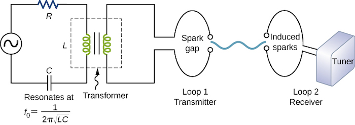 Hertz used an alternating-currentresistor-inductor-capacitor (RLC) circuit.
