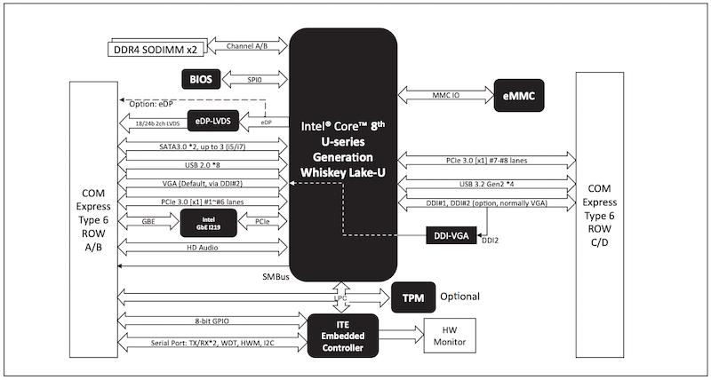 COM-WHUC6 COM block diagram