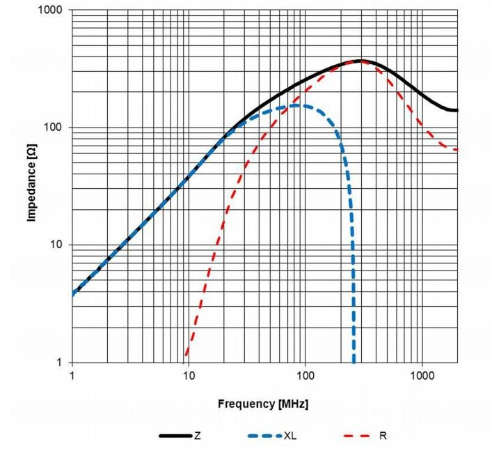clean power for every ic  part 3  understanding ferrite beads