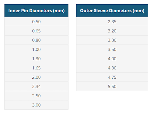 Common inner pin and outer sleeve diameters