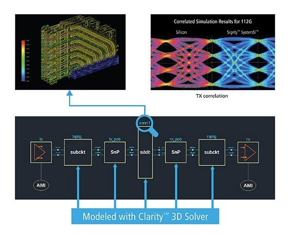 Cadence's Clarity 3D Solver.