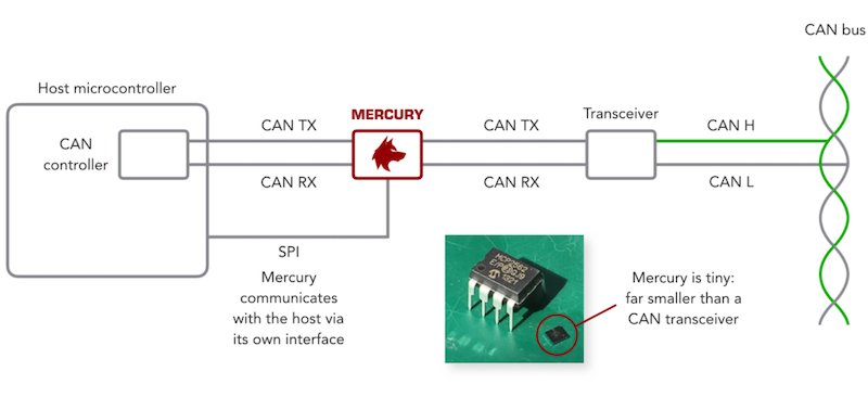 How the Canis Labs' Mercury chip works to secure the CAN bus