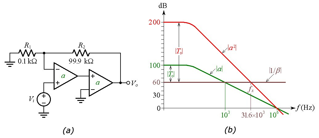 Circuit of cascading two op-amps and accompanying Bode plot visualization