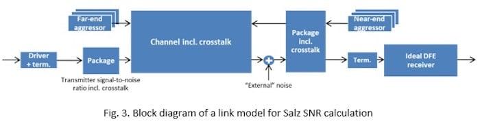 A block diagram of a link model for Salz SNR calculation.