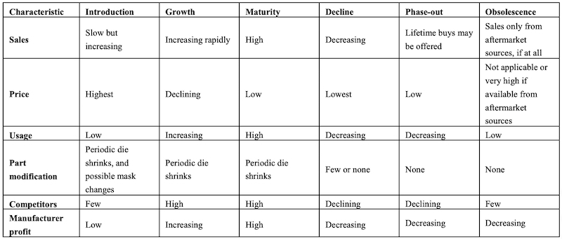 Characteristics of the six stages of component lifecycle.
