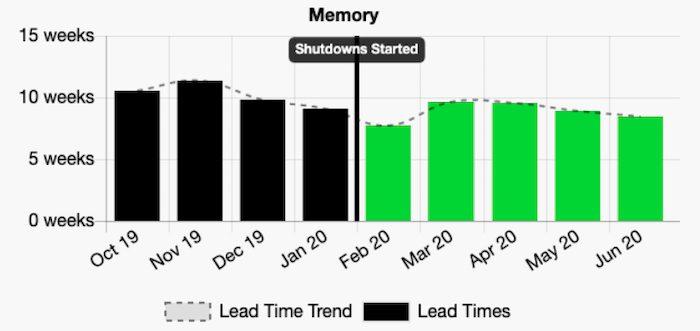 Chart of how leads times have remained fairly constant with memory components