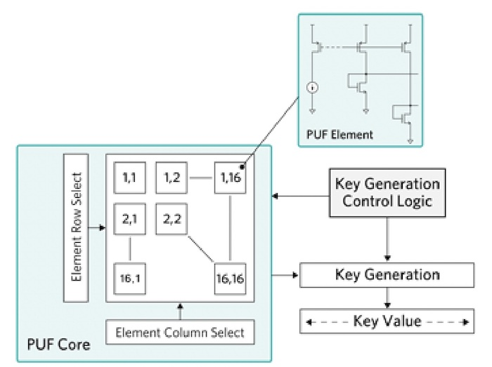 Simplified block diagram of ChipDNA PUF architecture.