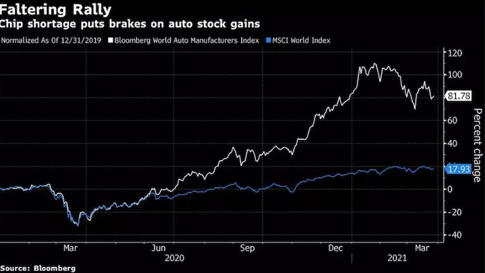 Chip shortage's effect on automotive stocks