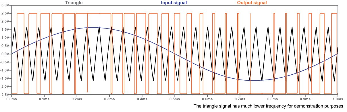 Transform a sinusoidal signal (the input) into a rectangular signal by comparing it to a triangle signal