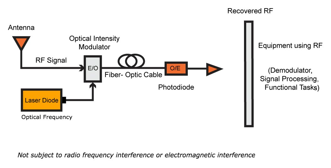 Incredible Radio Meets Fiber Optics Rf Over Fiber Wiring Database Obenzyuccorg