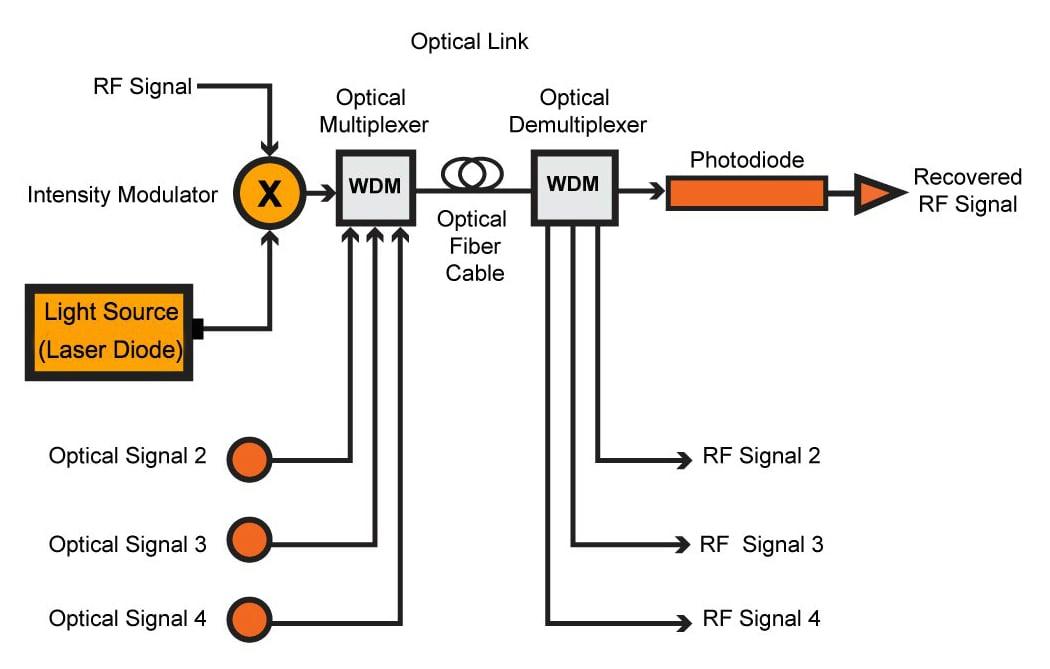 Radio Meets Fiber Optics: RF Over Fiber
