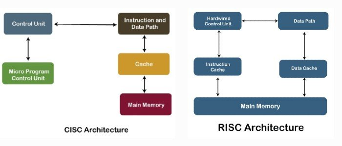 CISC architecture (left) and RISC architecture (right) diagrams.