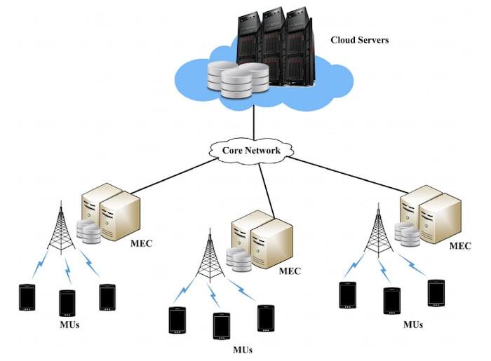 Cloud servers and MECs