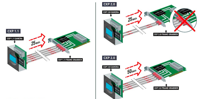 CoaXPress 2.0 allows for faster transmission and less cabling