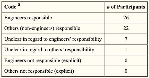 Coding results for who is responsible for the e-waste problem