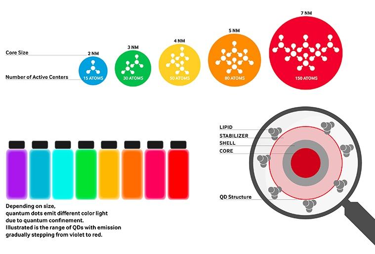 Color control by QD particle size