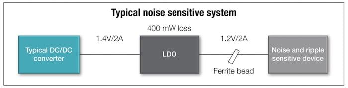 Common noise-sensitive power supply architecture