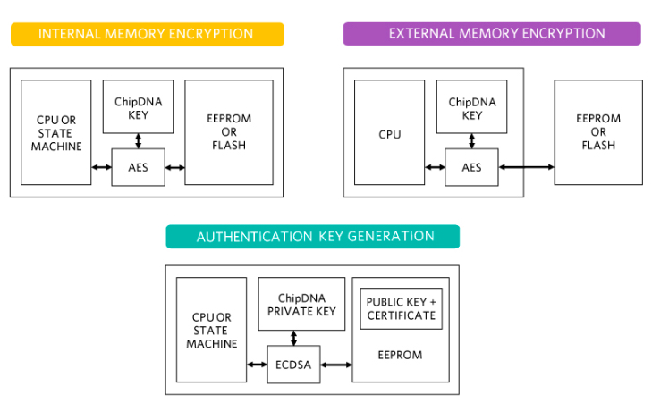Use cases for ChipDNA PUF embedded security technology